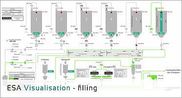 ESA process control system